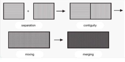 The four degrees of blending/sorting according to Zilberberg