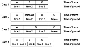 Examples of relations between foundational and formal time
